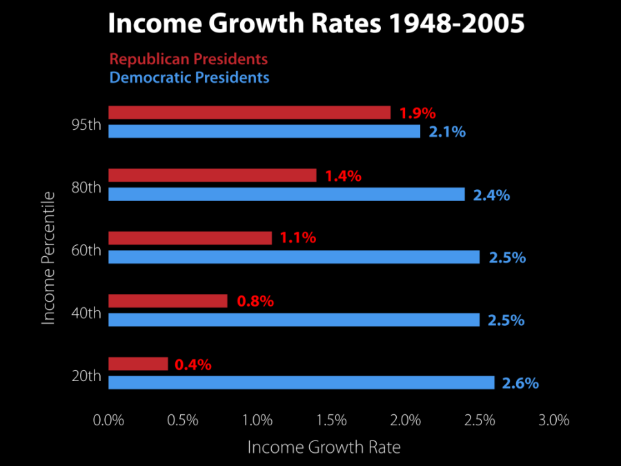 IncomeGrowthRates1948-2005-1024x768